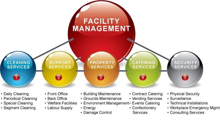 Facility Management Companies